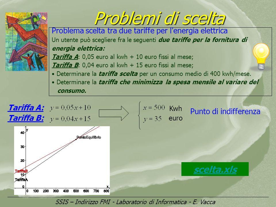 SSIS – Indirizzo FMI - Laboratorio di Informatica - E. Vacca