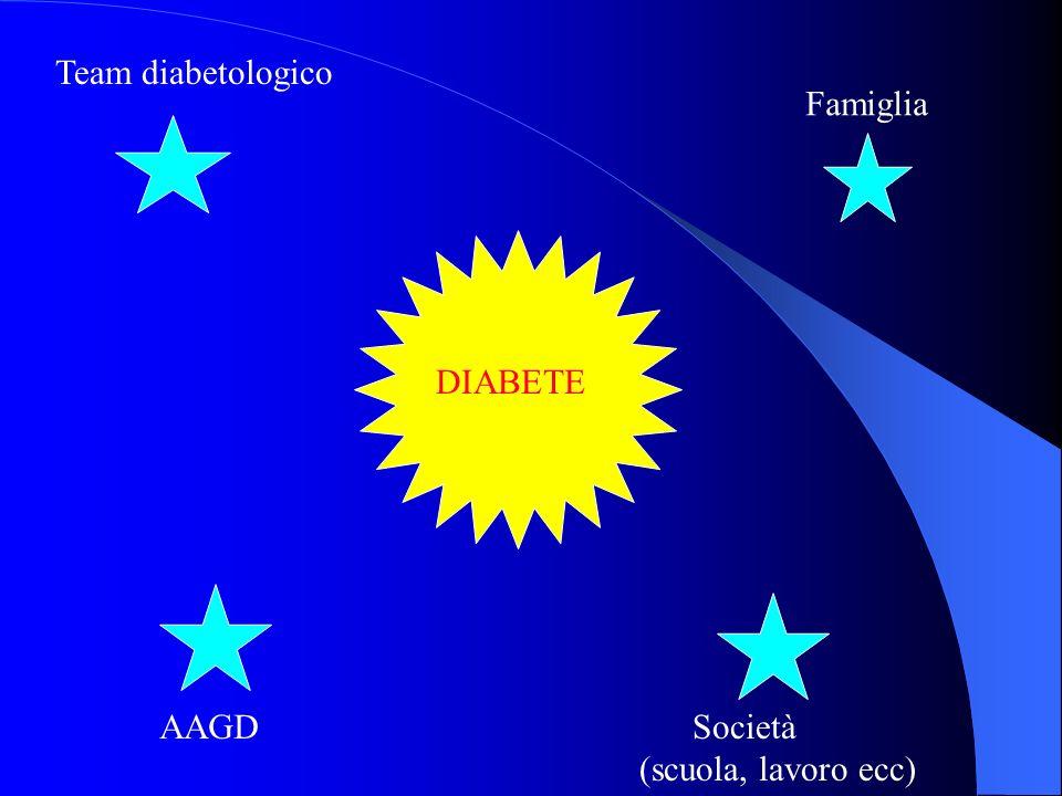 Team diabetologico Famiglia DIABETE AAGD Società (scuola, lavoro ecc)