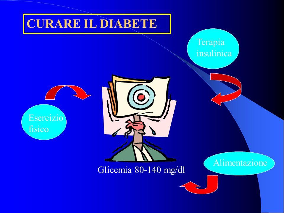 CURARE IL DIABETE Terapia insulinica Esercizio fisico Alimentazione