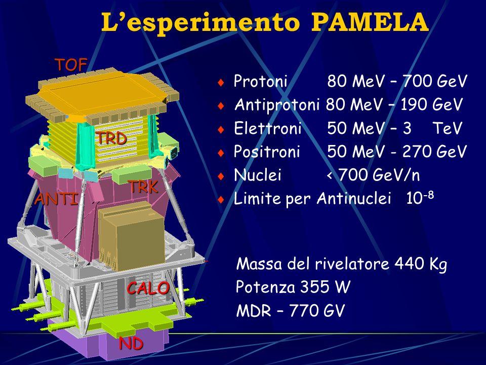 L'esperimento PAMELA TOF Protoni 80 MeV – 700 GeV