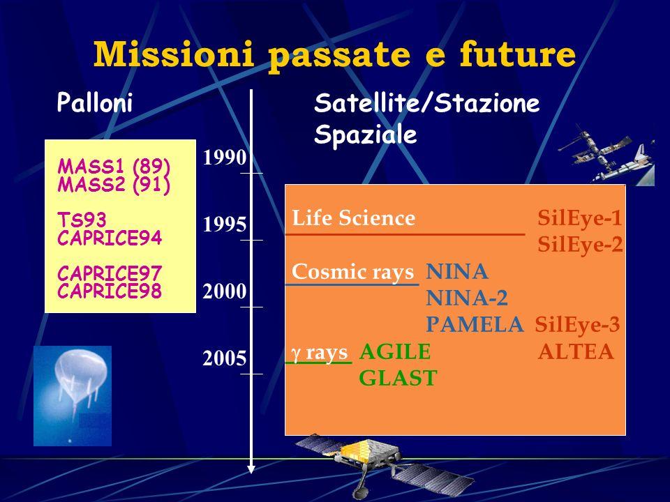 Missioni passate e future