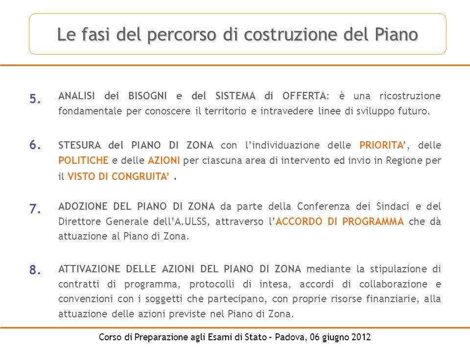 Le fasi del percorso di costruzione del Piano