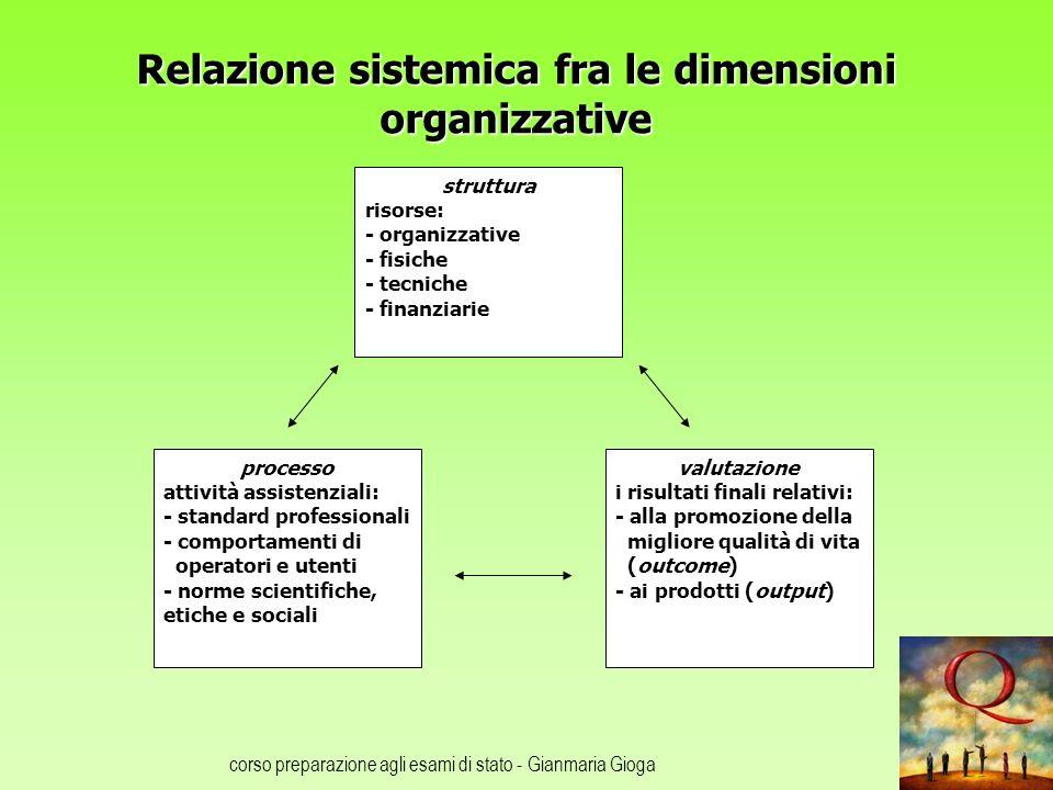 Relazione sistemica fra le dimensioni organizzative