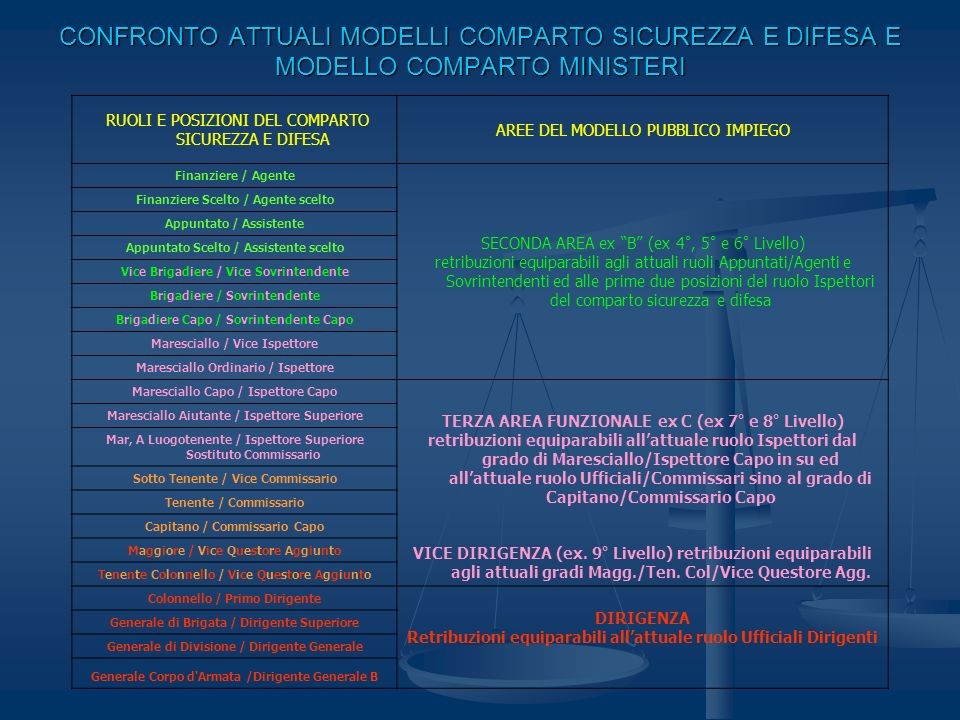 CONFRONTO ATTUALI MODELLI COMPARTO SICUREZZA E DIFESA E MODELLO COMPARTO MINISTERI
