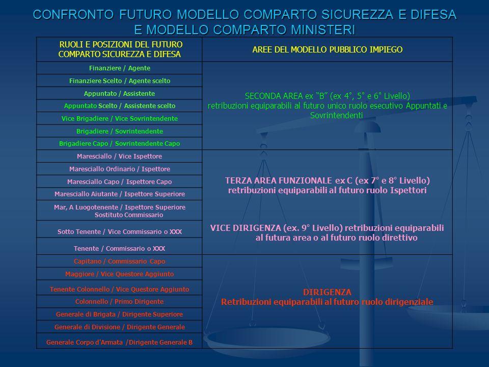 CONFRONTO FUTURO MODELLO COMPARTO SICUREZZA E DIFESA E MODELLO COMPARTO MINISTERI