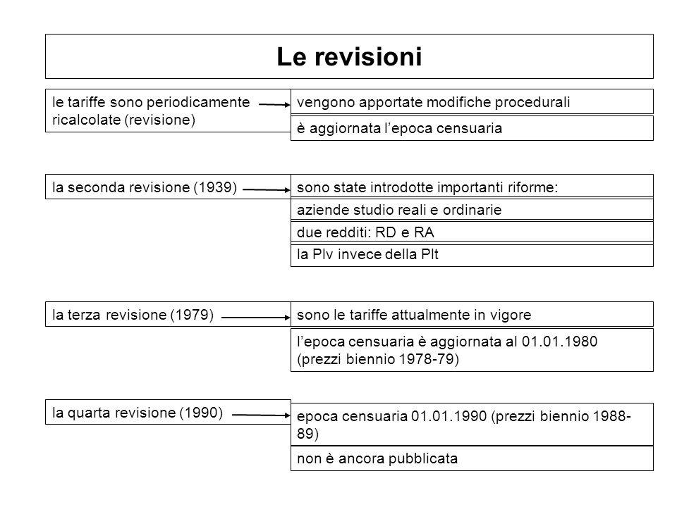 Le revisioni le tariffe sono periodicamente ricalcolate (revisione)