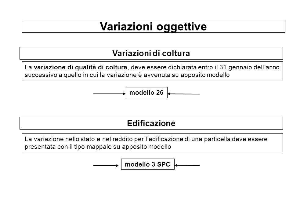 Variazioni oggettive Variazioni di coltura Edificazione