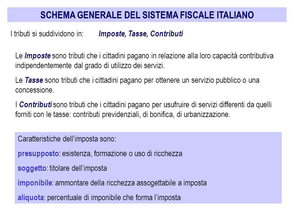 SCHEMA GENERALE DEL SISTEMA FISCALE ITALIANO