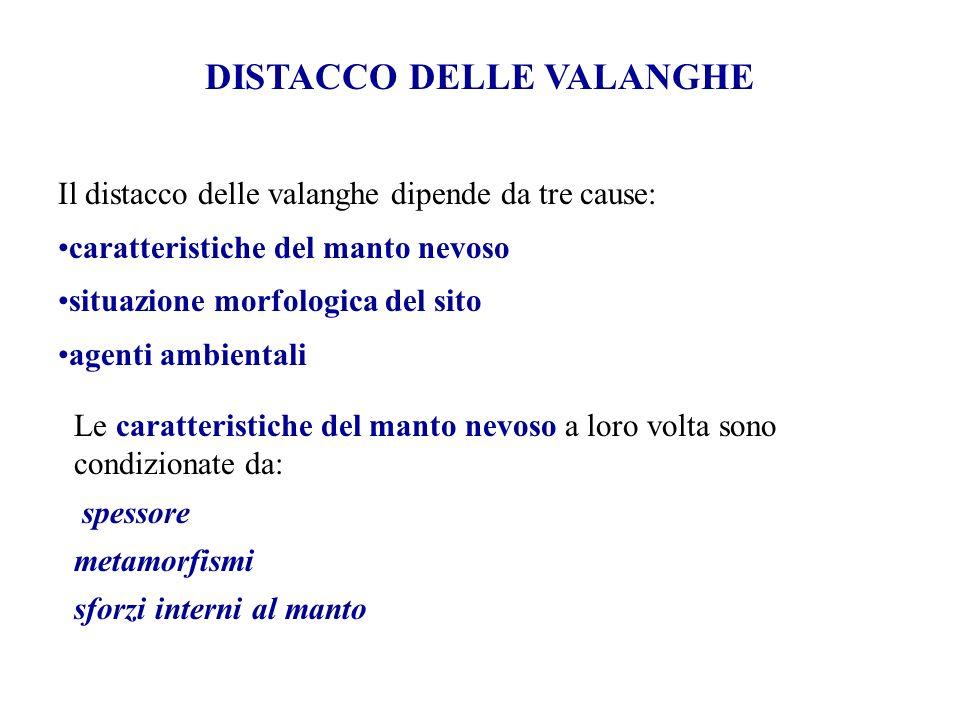 DISTACCO DELLE VALANGHE