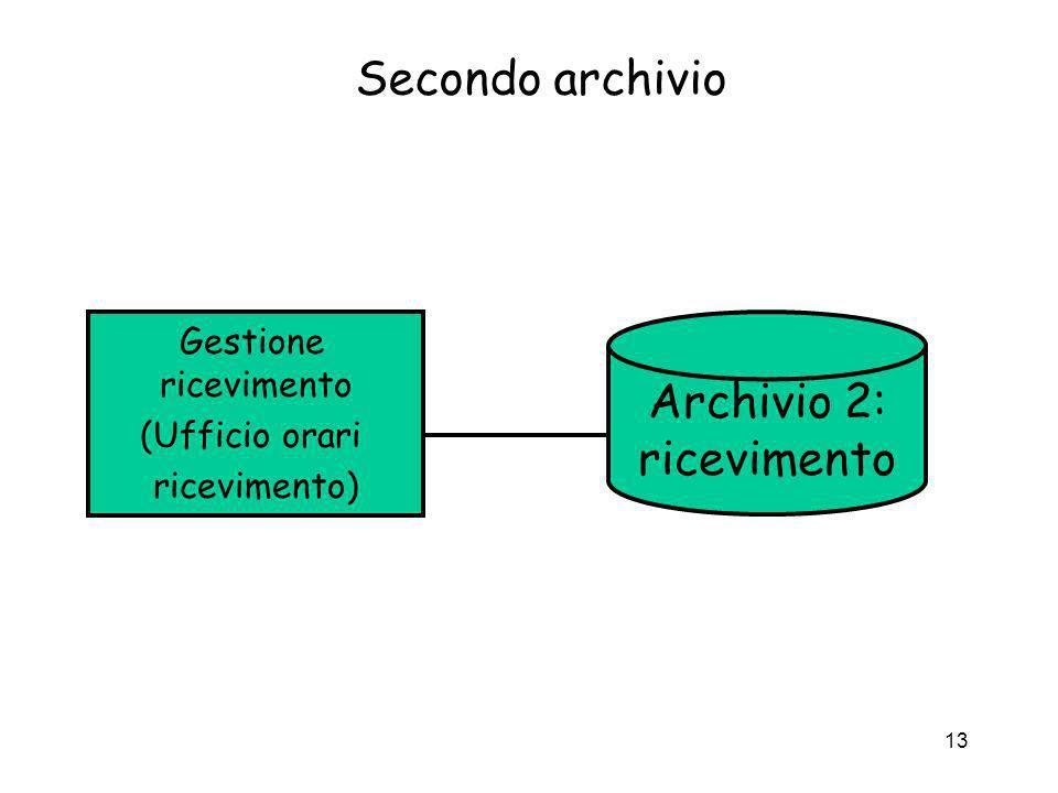 Archivio 2: ricevimento
