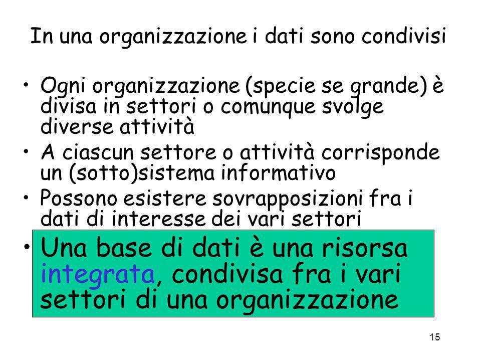 In una organizzazione i dati sono condivisi