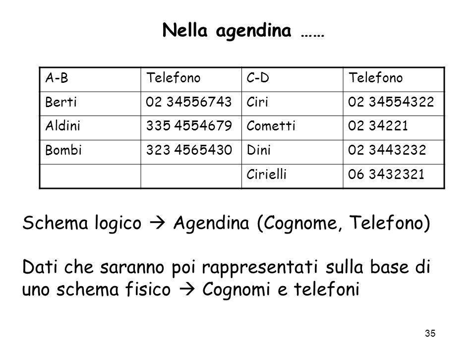 Schema logico  Agendina (Cognome, Telefono)