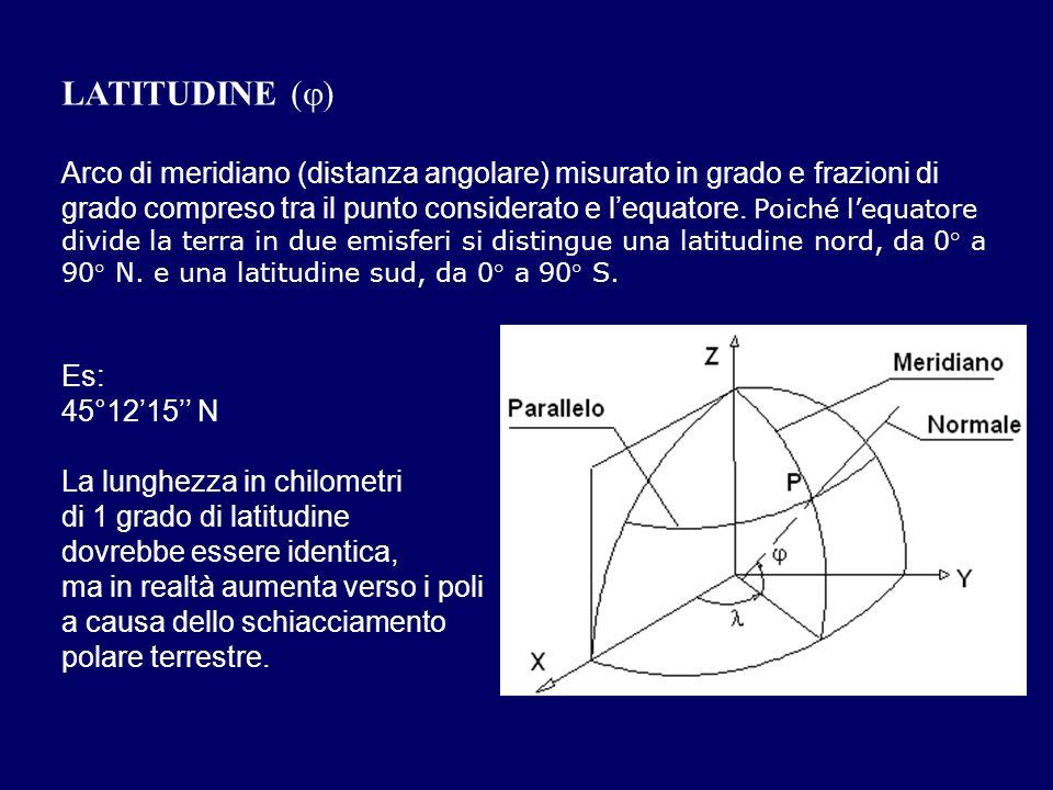LATITUDINE ()