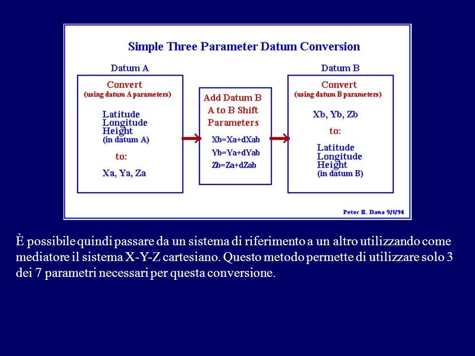 È possibile quindi passare da un sistema di riferimento a un altro utilizzando come mediatore il sistema X-Y-Z cartesiano.