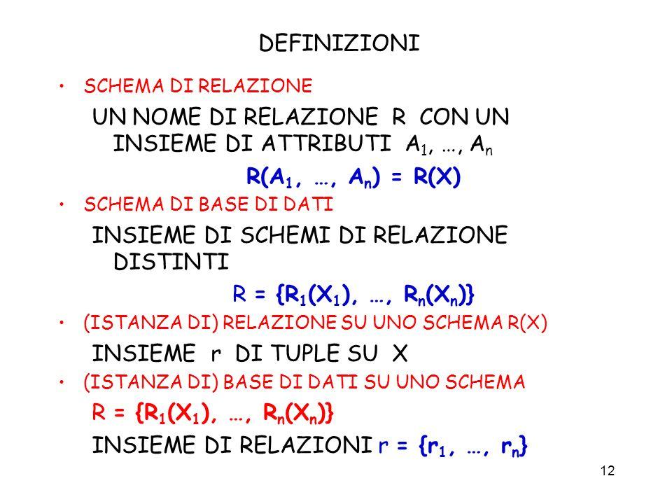 UN NOME DI RELAZIONE R CON UN INSIEME DI ATTRIBUTI A1, …, An