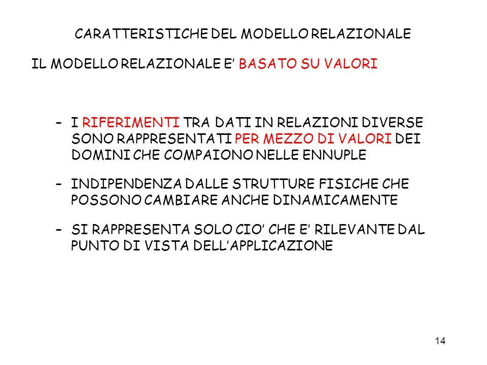 CARATTERISTICHE DEL MODELLO RELAZIONALE