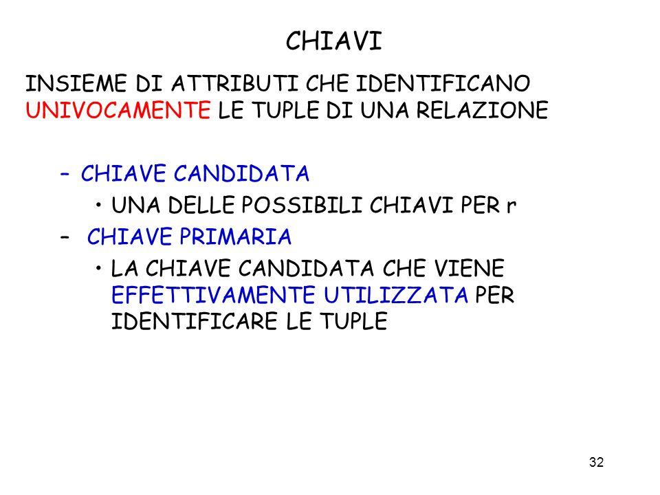 CHIAVI INSIEME DI ATTRIBUTI CHE IDENTIFICANO UNIVOCAMENTE LE TUPLE DI UNA RELAZIONE. CHIAVE CANDIDATA.