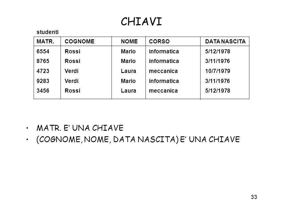 CHIAVI MATR. E' UNA CHIAVE (COGNOME, NOME, DATA NASCITA) E' UNA CHIAVE