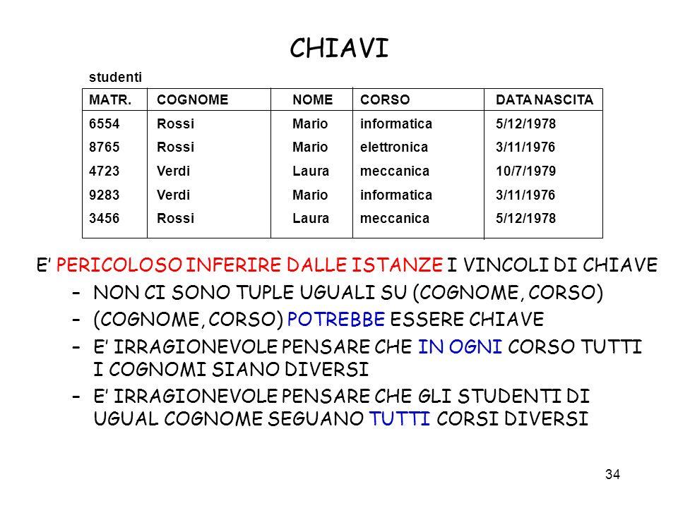 CHIAVI E' PERICOLOSO INFERIRE DALLE ISTANZE I VINCOLI DI CHIAVE