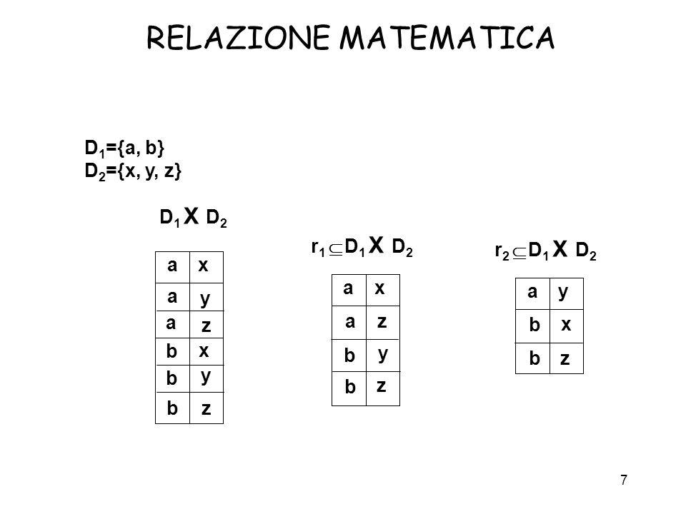 RELAZIONE MATEMATICA D1={a, b} D2={x, y, z} D1 X D2 r1 Í D1 X D2