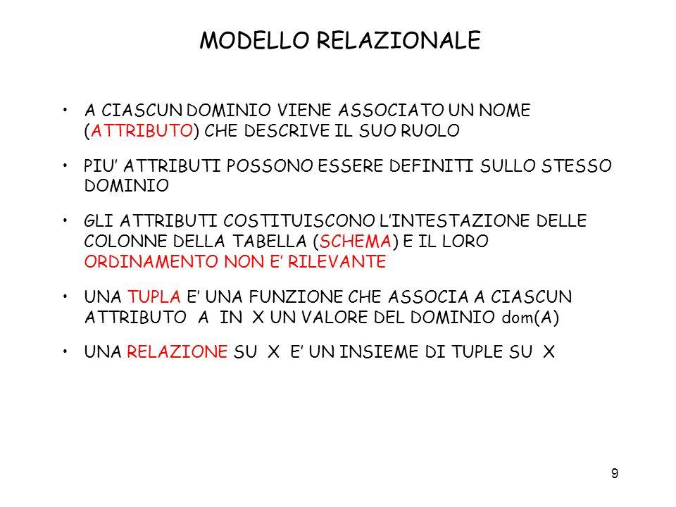 MODELLO RELAZIONALE A CIASCUN DOMINIO VIENE ASSOCIATO UN NOME (ATTRIBUTO) CHE DESCRIVE IL SUO RUOLO.