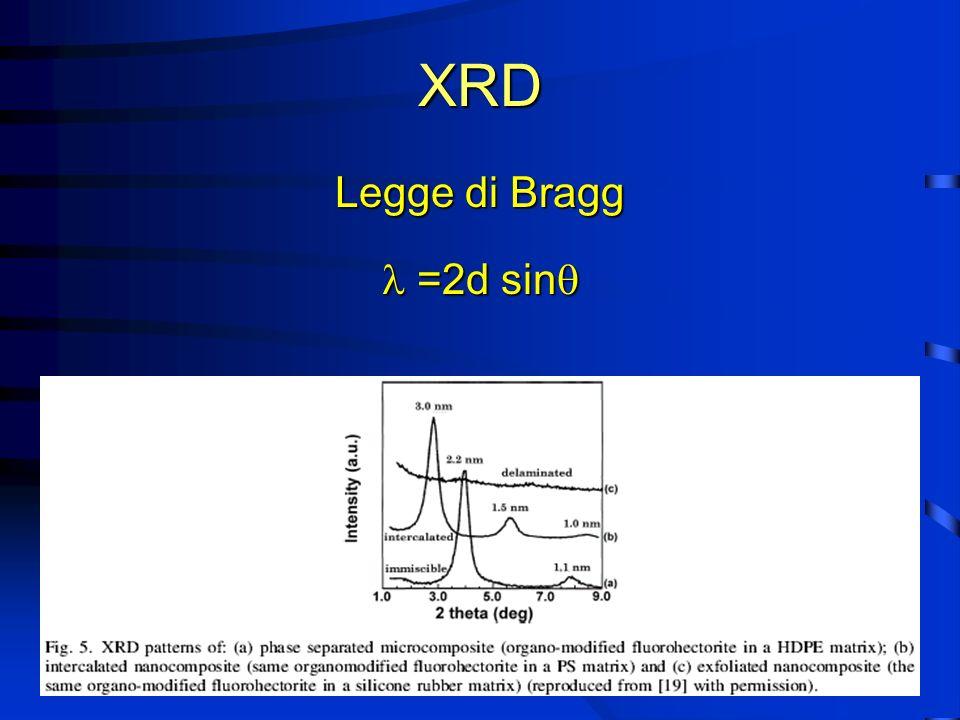 XRD Legge di Bragg  =2d sin