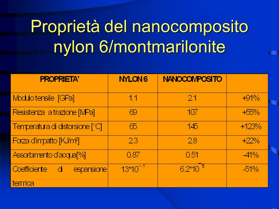 Proprietà del nanocomposito nylon 6/montmarilonite