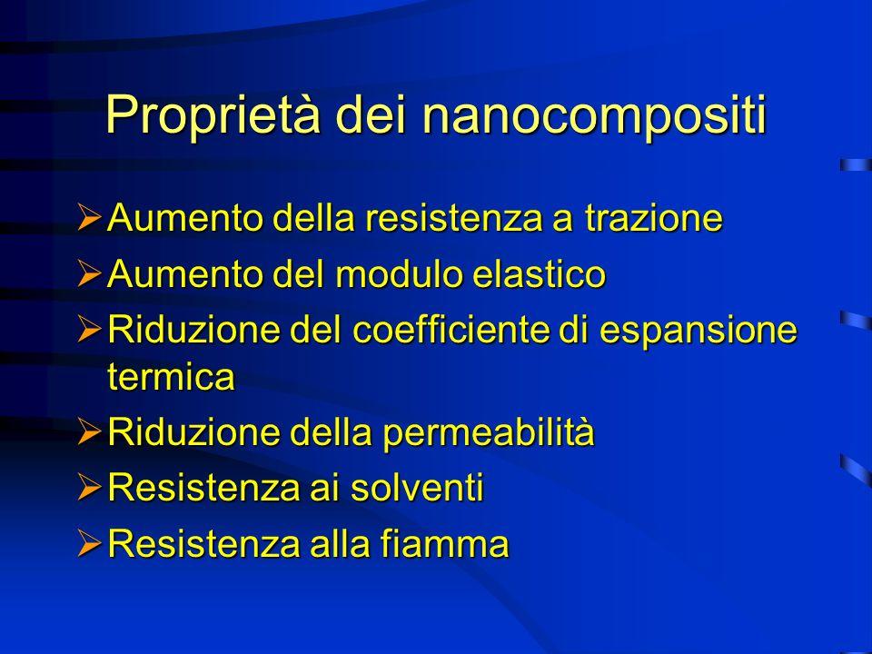 Proprietà dei nanocompositi