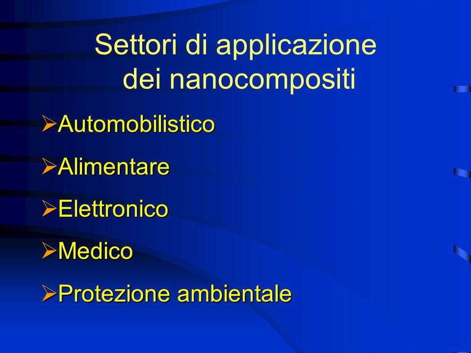 Settori di applicazione dei nanocompositi