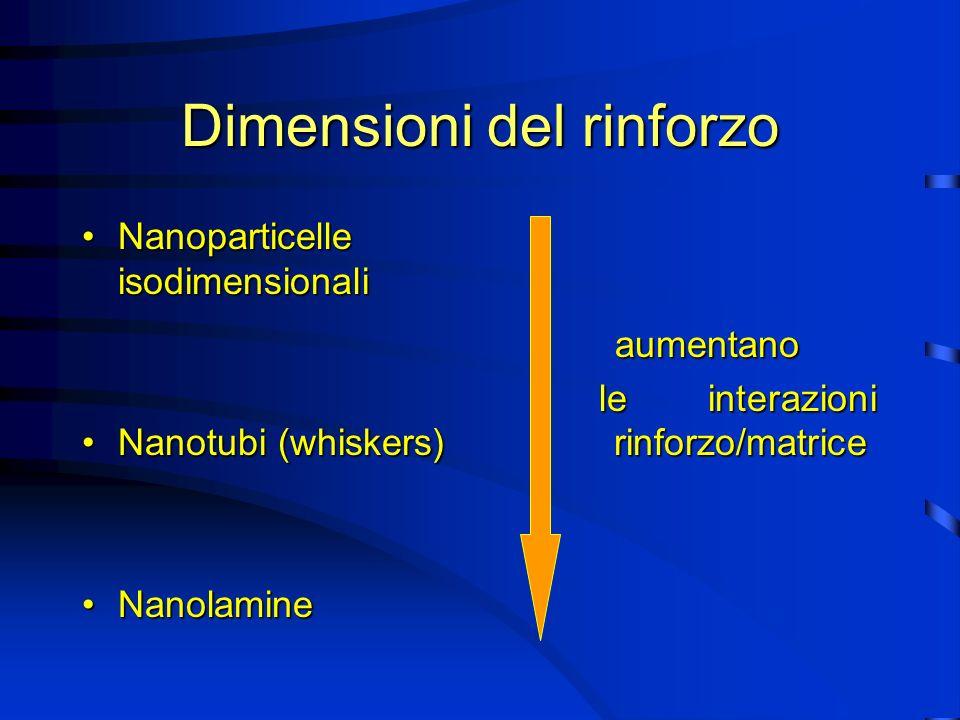 Dimensioni del rinforzo