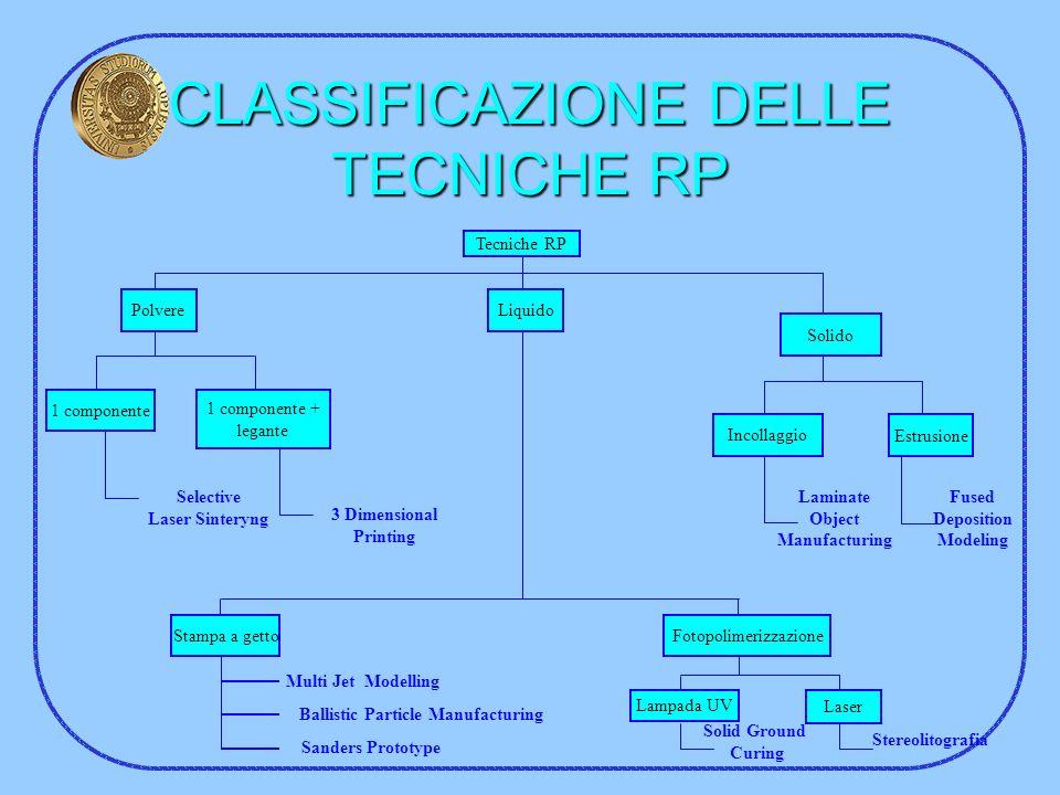 CLASSIFICAZIONE DELLE TECNICHE RP