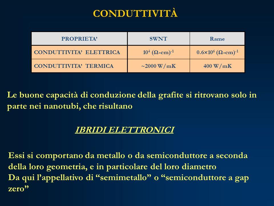 CONDUTTIVITÀ PROPRIETA' SWNT. Rame. CONDUTTIVITA' ELETTRICA. 104 (Ω-cm)-1. 0.6106 (Ω-cm)-1. CONDUTTIVITA' TERMICA.