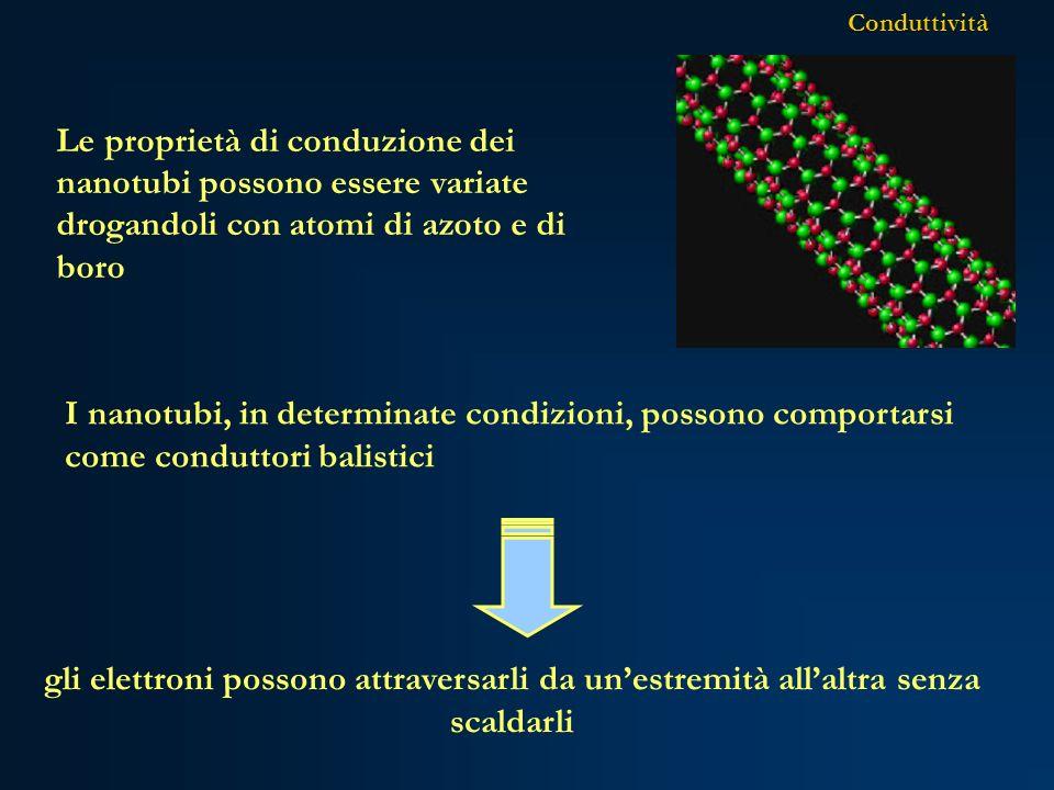 Conduttività Le proprietà di conduzione dei nanotubi possono essere variate drogandoli con atomi di azoto e di boro.