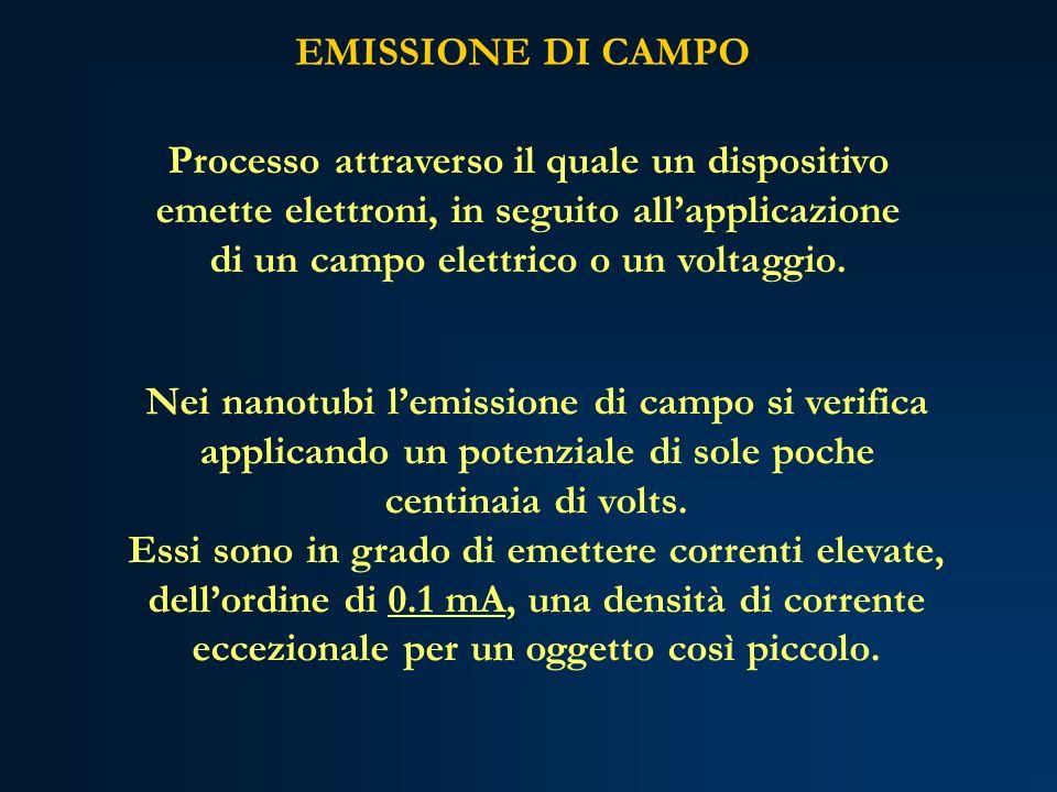 EMISSIONE DI CAMPO Processo attraverso il quale un dispositivo emette elettroni, in seguito all'applicazione di un campo elettrico o un voltaggio.