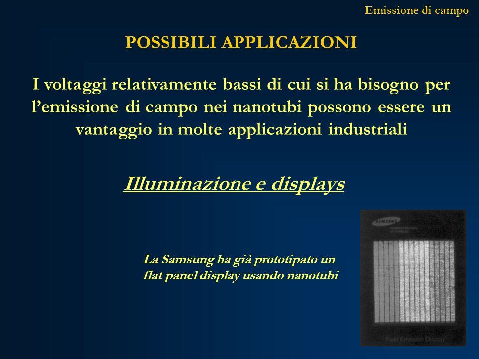 POSSIBILI APPLICAZIONI Illuminazione e displays