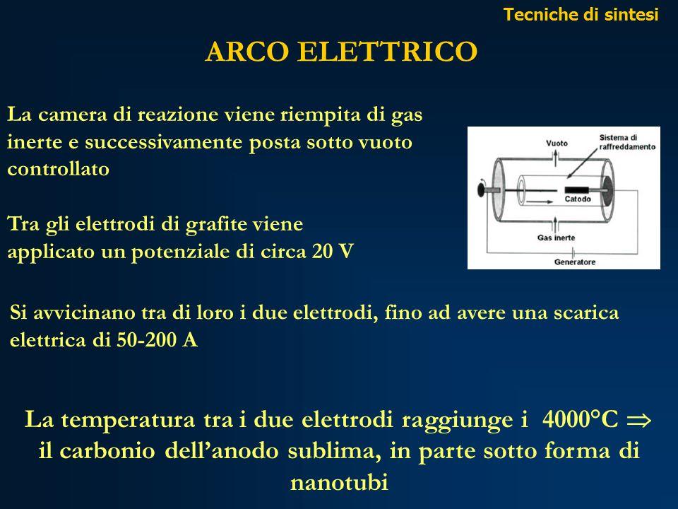 ARCO ELETTRICO La temperatura tra i due elettrodi raggiunge i 4000°C 