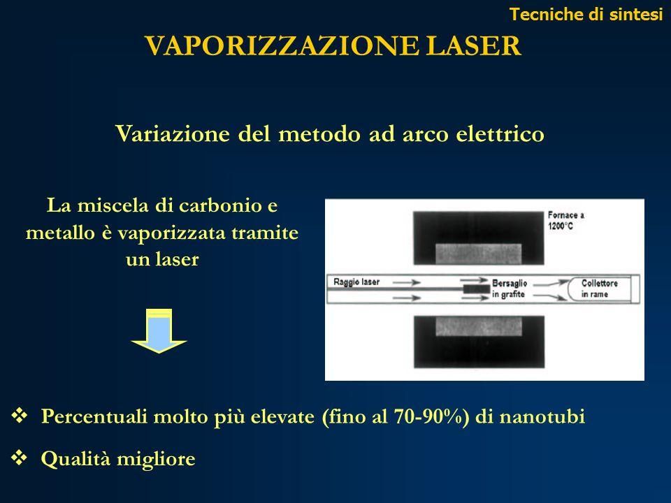 VAPORIZZAZIONE LASER Variazione del metodo ad arco elettrico