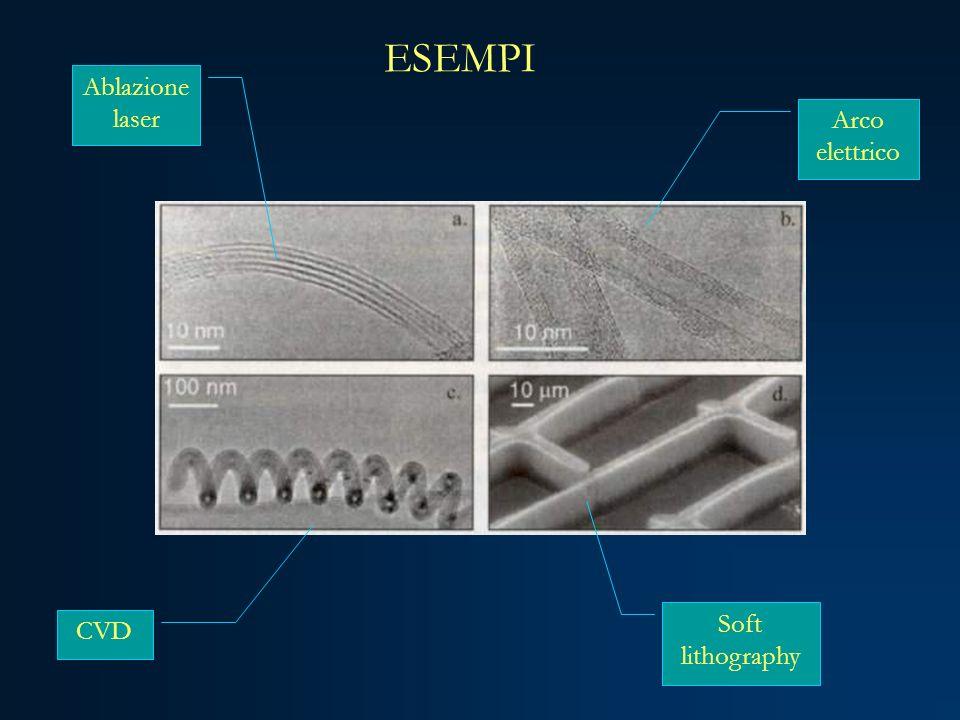 ESEMPI Ablazione laser Arco elettrico Soft lithography CVD