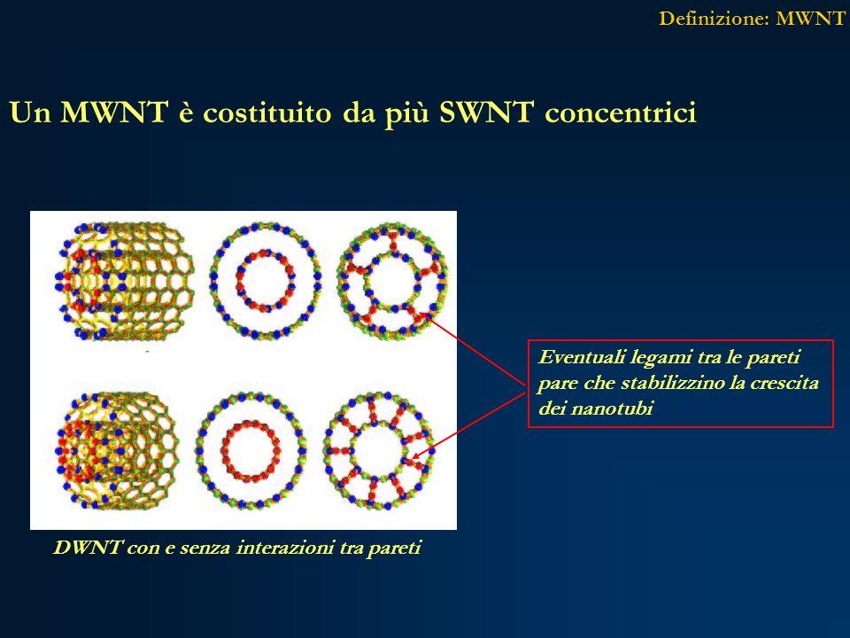 Un MWNT è costituito da più SWNT concentrici