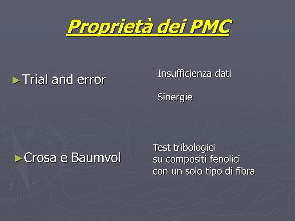 Proprietà dei PMC Trial and error Crosa e Baumvol Insufficienza dati