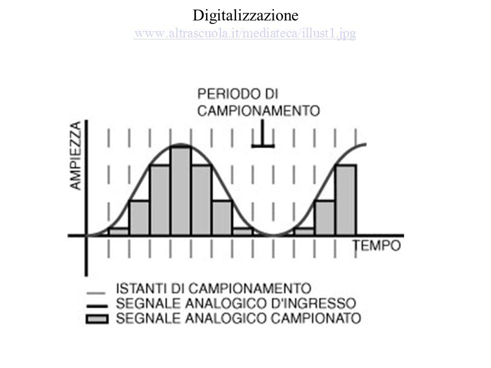 Digitalizzazione www.altrascuola.it/mediateca/illust1.jpg