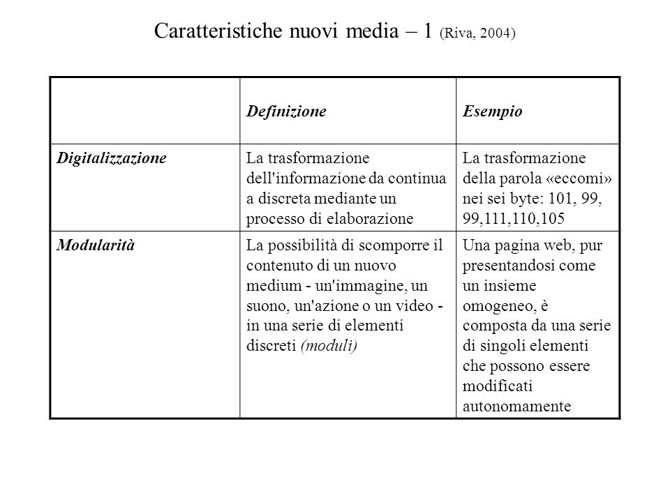 Caratteristiche nuovi media – 1 (Riva, 2004)