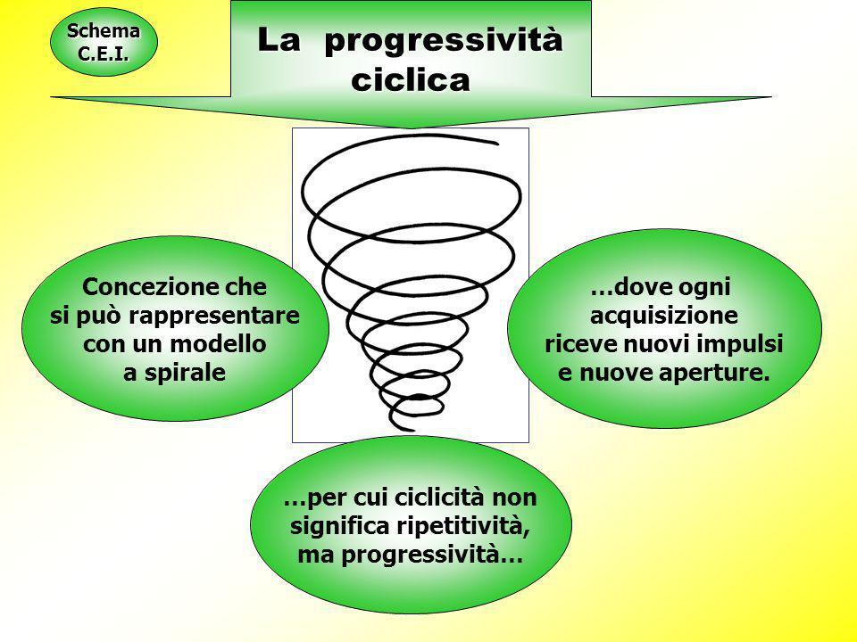 La progressività ciclica