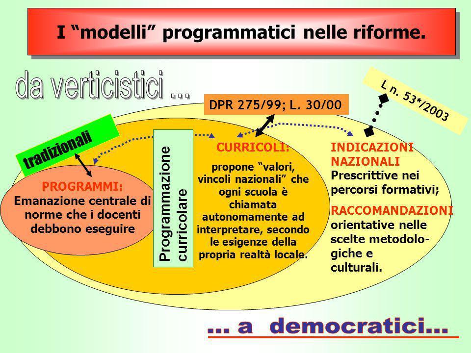 I modelli programmatici nelle riforme.