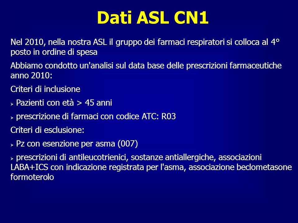 Dati ASL CN1 Nel 2010, nella nostra ASL il gruppo dei farmaci respiratori si colloca al 4° posto in ordine di spesa.