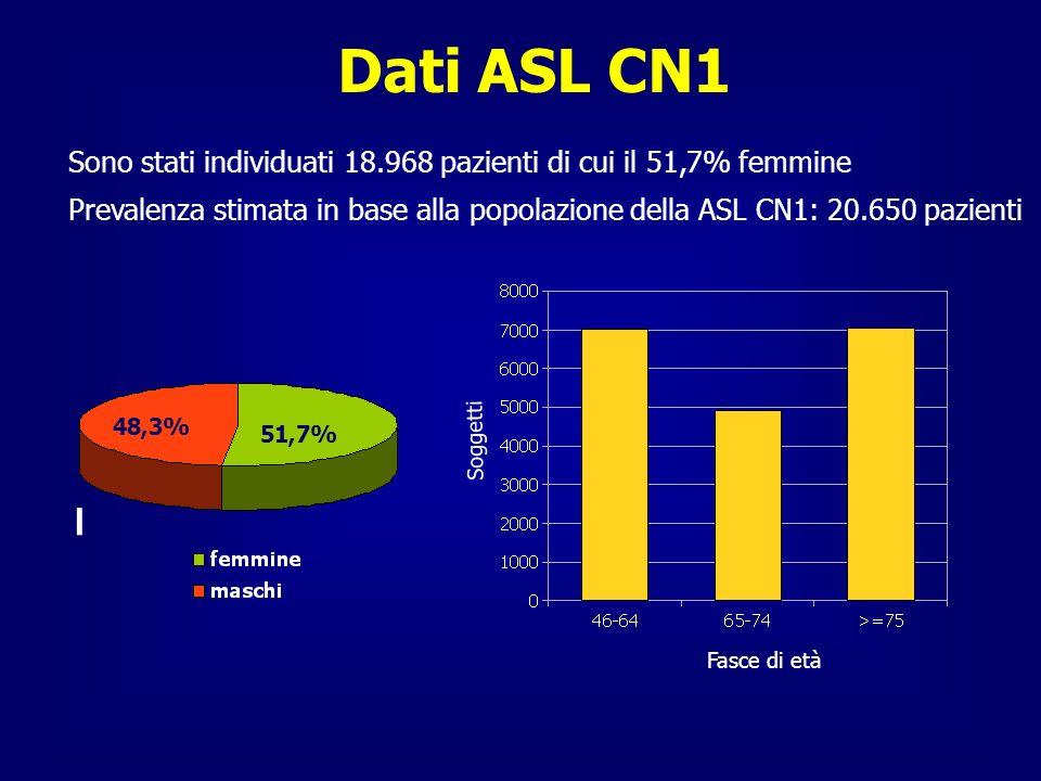 Dati ASL CN1 Sono stati individuati 18.968 pazienti di cui il 51,7% femmine.
