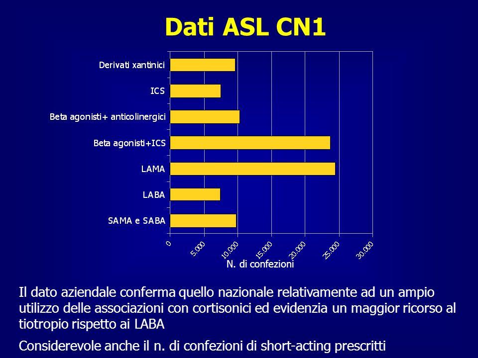 Dati ASL CN1 N. di confezioni.