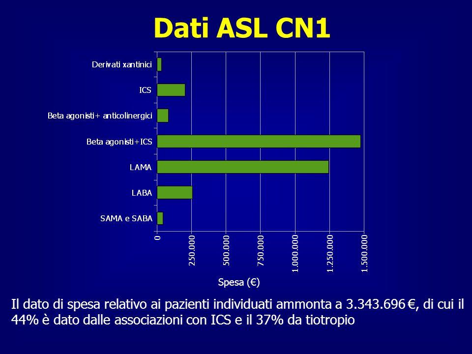 Dati ASL CN1 Spesa (€)
