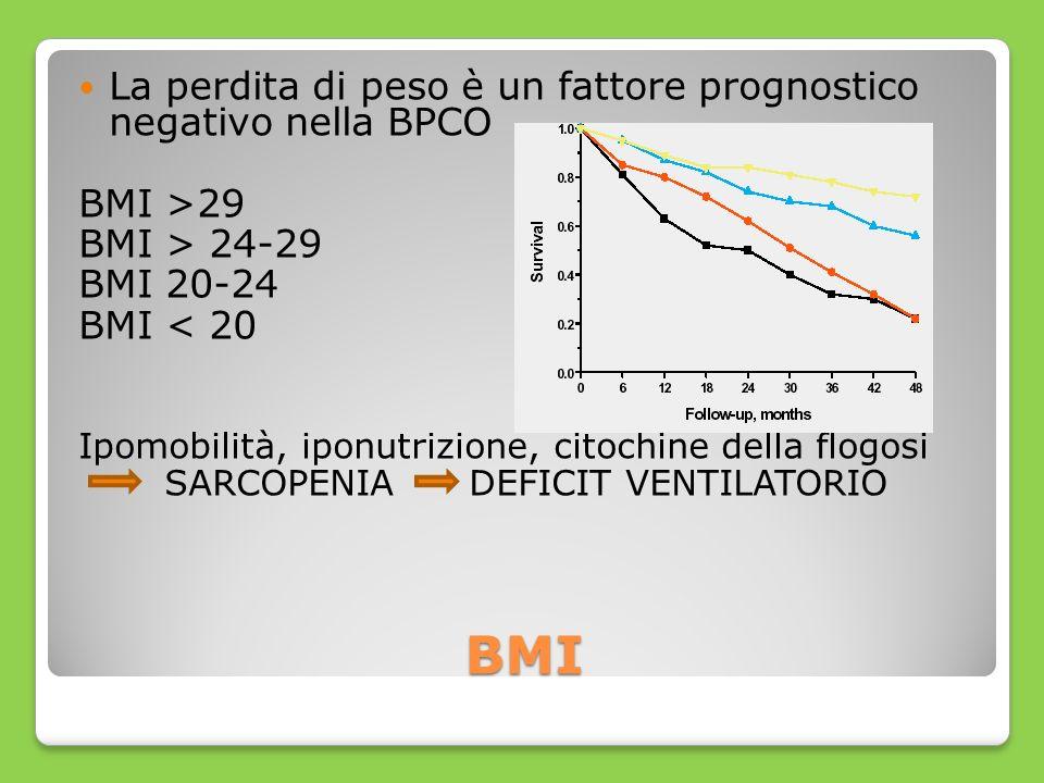 BMI La perdita di peso è un fattore prognostico negativo nella BPCO