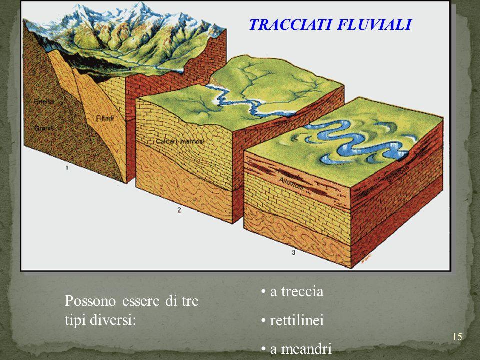 TRACCIATI FLUVIALI a treccia rettilinei a meandri Possono essere di tre tipi diversi: